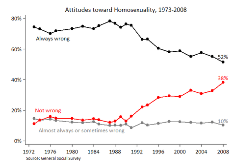 Homosexual acceptance in america
