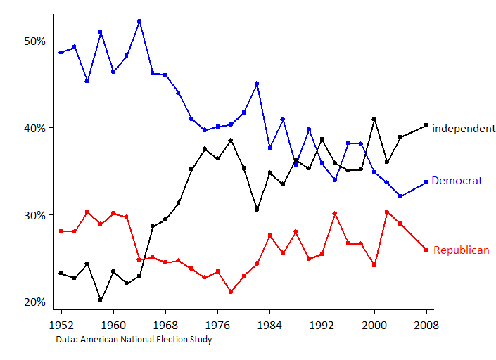 But Here Is The Problem Most Independents Are Closet Partisans This Has Been Well Known In Political Science Since At Least 1992 With The Publication Of