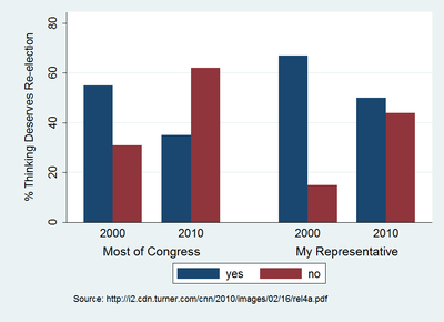 Congress_Reelection_Feb_2010.png