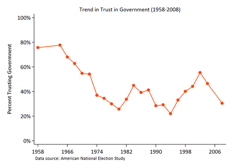 trusttrend.png