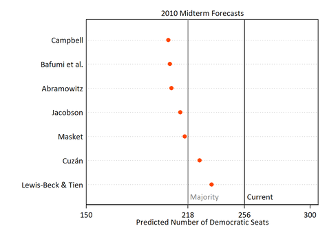 midtermforecasts2.png