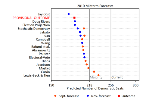 midtermforecasts5.png