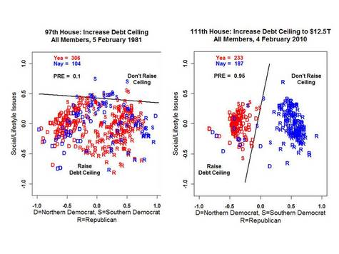 Polarization And Raising The Debt Ceiling