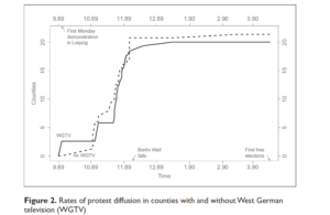 Graph of protests in East Germany
