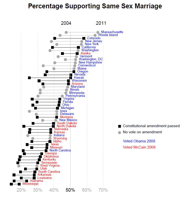Same sex marriage and state laws