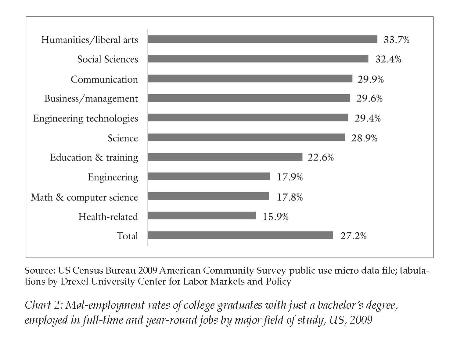 Correcting the Record on College Graduates and Job Prospects - The