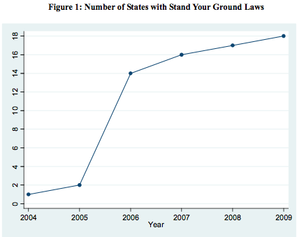 Stand Your Ground laws and homicides