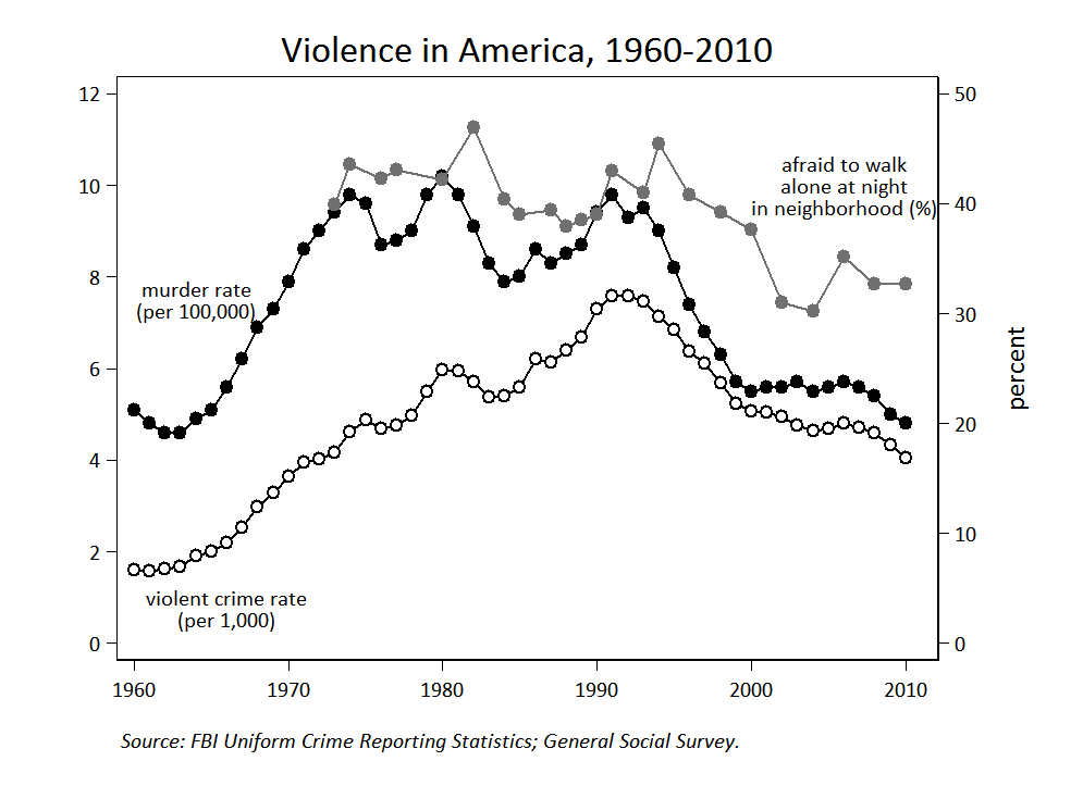 the declining culture of guns and violence in the united states second