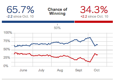 How accurate are prediction markets in US elections?