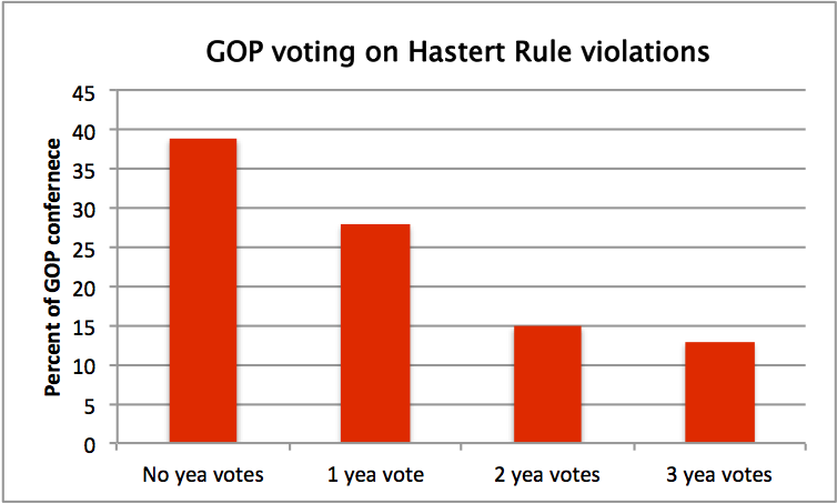 Hastert rule votes